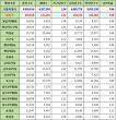 서울특별시 성동구 인구수, 세대수, 가구당 인구, 남녀인구수, 남녀비율 (2017년 5월 기준)