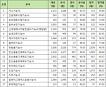 한국산업인력공단 시행 2017년 4회 기능사 실기시험 2차 함격발표 종목 현황 (합격인원, 합격률 등)