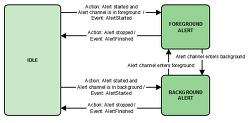 Alerts Interface