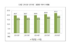 <대교연 통계> 기숙사