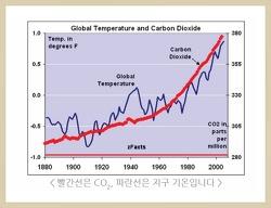 지구 온난화는 과학자들의 사기 행각?