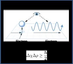 물리학잡설 - 불확정성 원리