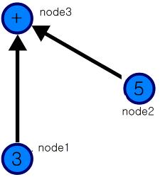 Tensorflow + R - 2. placeholder와 노드(node) 개념 이해