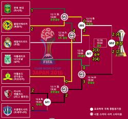 2016 FIFA 클럽 월드컵 결과,일정,대진,시간(한국시간)