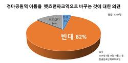 [설문결과]국민 82%, 지하철역 이름 영어로 짓는 것에 반대