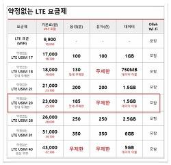 알뜰폰 케이티엠모바일(KTMMOBILE) LTE유심 요금제 7개월 사용기
