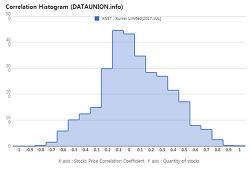 Xunlei Limited $XNET Correlation Histogram
