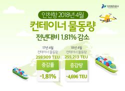[인포그래픽] 인천항 4월 컨테이너 물동량 전년 대비 1.81% 감소
