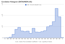 Wix.com Ltd. $WIX Correlation Histogram