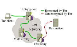 토르(Tor) 네트워크