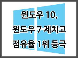 윈도우 10, 윈도우 7 제치고 점유율 1위 등극