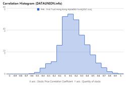 First Trust Hong Kong AlphaDEX Fund $FHK Correlation Histogram