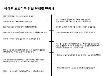 [시리즈] 타이완 야구 100년의 역사 - 제7편 -