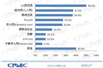 2009년 중국 소셜네트워크서비스(SNS) 연구보고서 요약