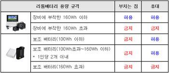 보조배터리 기내반입 허용기준