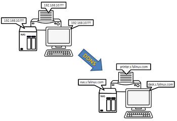 개발자를 위한 에프에이리눅스 무료 Dynamic DNS 서비스