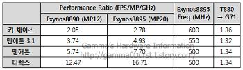 엑시노스8895 GFX벤치 찌라시 분석.