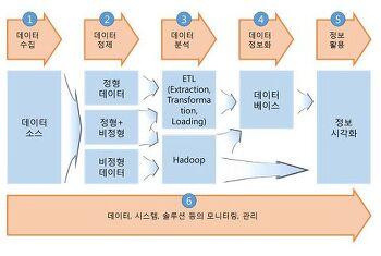 [nipa-CJ O쇼핑 곽대기 팀장] 빅데이터 활성화를 위한 메타데이터 플랫폼 구축