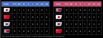 남북한 축구, 건강한 상호의존성이 경쟁력이다