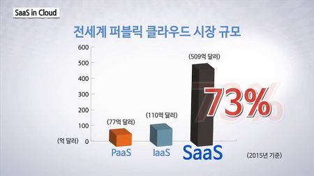 [Made in Cloud] 클라우드 시장을 선도하는 SaaS(Software as a Service)