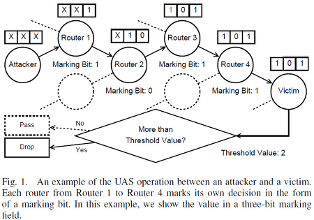 UAS: Universal Anti-Spoofing by Incorporating Existing Mechanisms