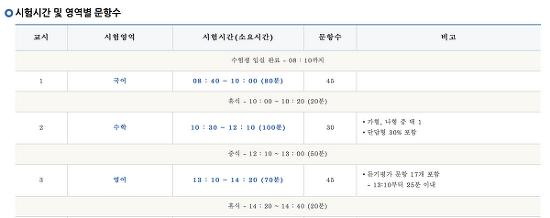2017년 대학수학능력 시험시간 및 위급시 행동요령