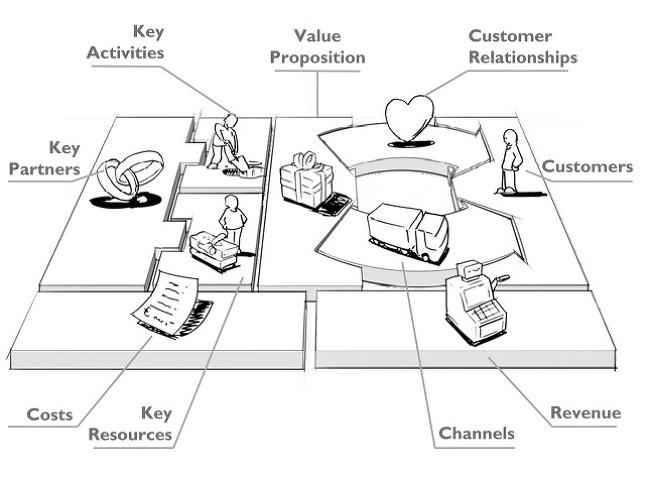 Business Model Canvas를 교육합니다.