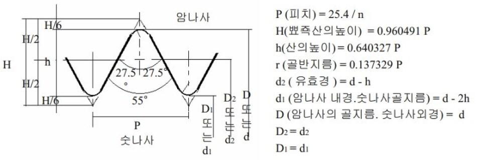 관용평행나사 [KS B 0221]