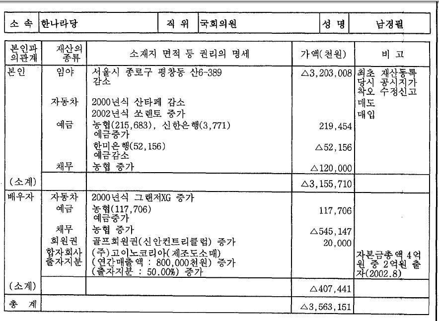 남경필 재산신고 2003년