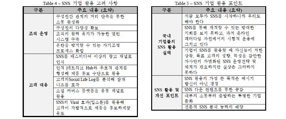 [Specail Report] 기업의 성공적인 SNS 도입 전략 2부 '가치 사슬 활동 ...