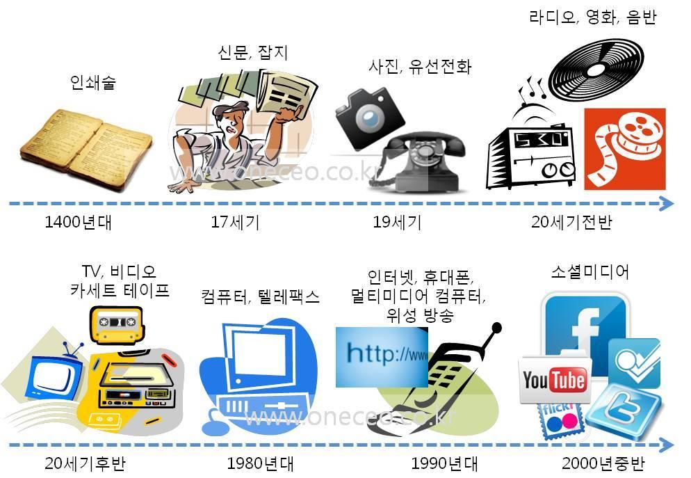 미디어의 탄생과 진화 방향