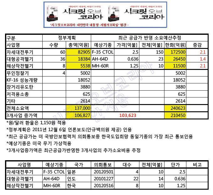 무기구매 최소 24조 소요 -MB정부 국민기만 의혹