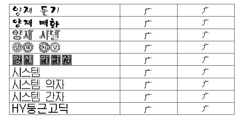 한/글/ 2005에서 구결 문자 표기 12