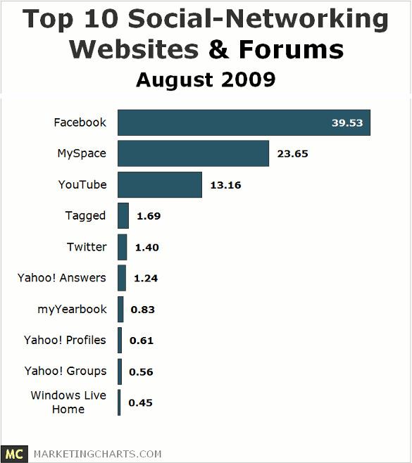 2009년 9월을 기준하여 조사된 소셜 네트워킹 사이트 및 포럼 이용순위(미국기준, Source: Marketingcharts.com)에서 페이스북이 압도적인 점유율을 기록하고 있음을 확인할 수 있다.