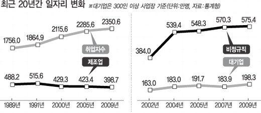 제조업 일자리는 2009년에 400만명이 못미쳐 91년 대비 100만개의 일자리가 감소하였음.
