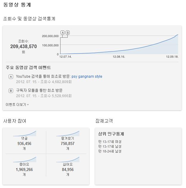 강남스타일 유튜브 조회수 2억뷰 돌파 신기록