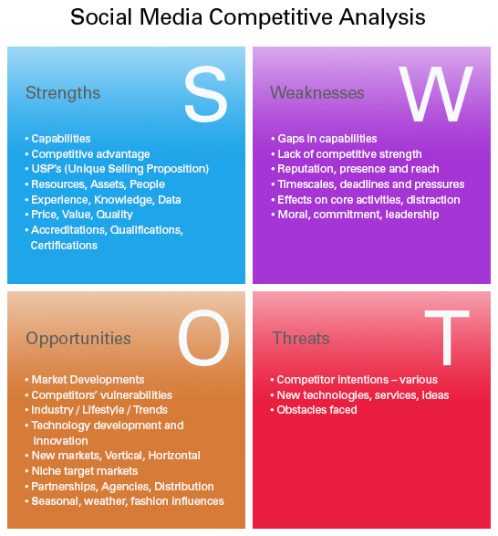 swot analysis snapchat Twitter – swot analysis – cayenneapps in 2006, jack dorsey sent the first tweet on march 21  but also services such as snapchat, instagram,.
