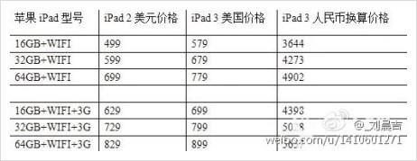 아이패드3 가격, iPAD 가격