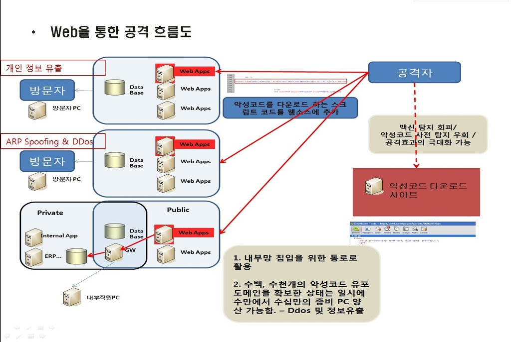 공격도구로의 웹과 대응 - 악성코드 동향 및 7500만의 해킹에 붙여