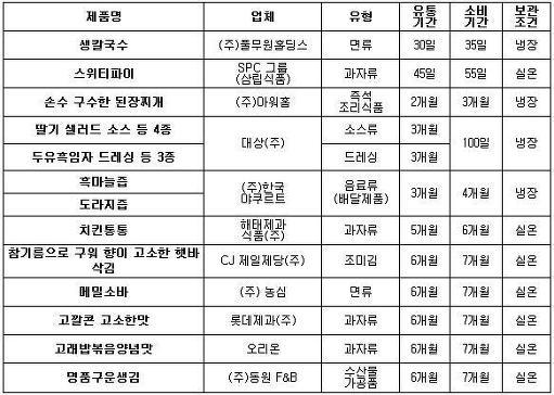 유통기간_소비기간표