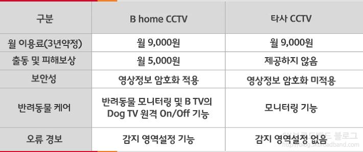 B home CCTV 가격 안내 표