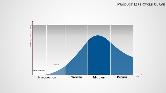 product life cycle of an audi The product life cycle is an important concept in marketing it describes the stages a product goes through from when it was first thought of until it finally.