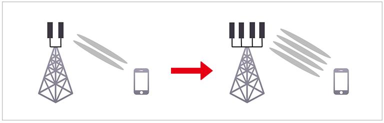 kt와 삼성이 공동개발한 4안테나 기술의 간략한 설명