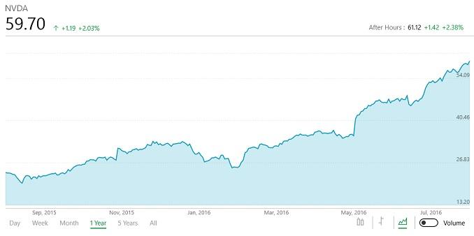 엔비디아 2017 회계연도 2분기 실적 발표 : 순이익 873% 증가의 착시