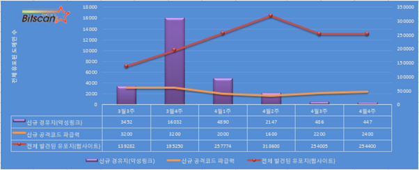 [빛스캔]한국 인터넷 위협(요약)-4월4주차