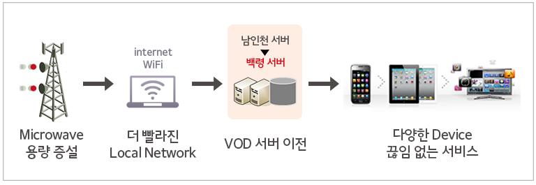인터넷 회선 속도 개선과 VOD 서버를 이전하여 보다 다양한 디바이스에서 끊임없는 서비스를 제공하게 된 원리