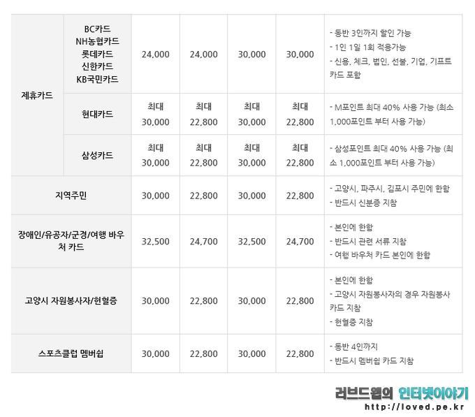 원마운트 워터파크 가격, 제휴카드 원마운트 워터파크 할인 가격