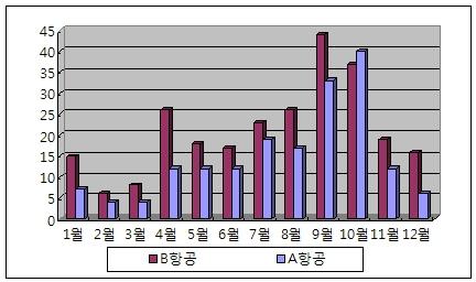 월별 발생 건수 (2003-2006년)