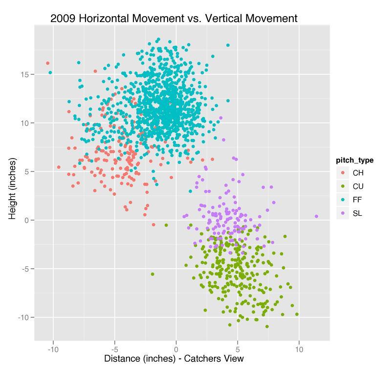 Brandon McCarthy 2009 Hor vs Ver