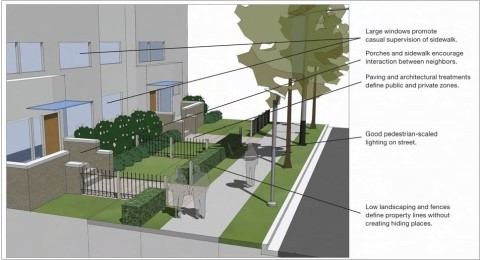 Landscaping Design Guidelines And Principles